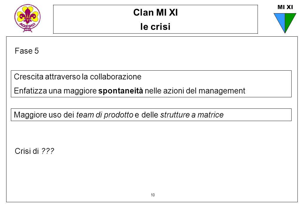 Clan MI XI le crisi 10 MI XI Fase 5 Maggiore uso dei team di prodotto e delle strutture a matrice Crescita attraverso la collaborazione Enfatizza una