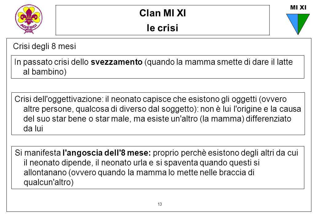 Clan MI XI le crisi 13 MI XI Crisi degli 8 mesi In passato crisi dello svezzamento (quando la mamma smette di dare il latte al bambino) Crisi dell'ogg