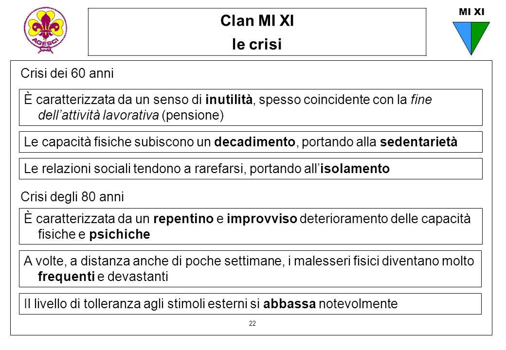 Clan MI XI le crisi 22 MI XI Crisi dei 60 anni È caratterizzata da un senso di inutilità, spesso coincidente con la fine dell'attività lavorativa (pen