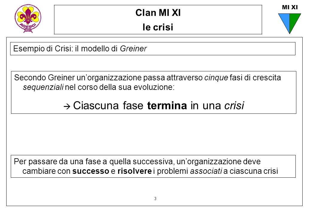 Clan MI XI le crisi 3 MI XI Esempio di Crisi: il modello di Greiner Secondo Greiner un'organizzazione passa attraverso cinque fasi di crescita sequenz