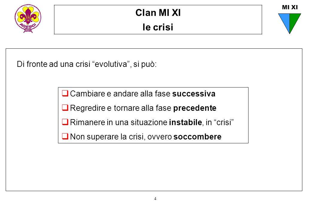 """Clan MI XI le crisi 4 MI XI Di fronte ad una crisi """"evolutiva"""", si può:  Cambiare e andare alla fase successiva  Regredire e tornare alla fase prece"""