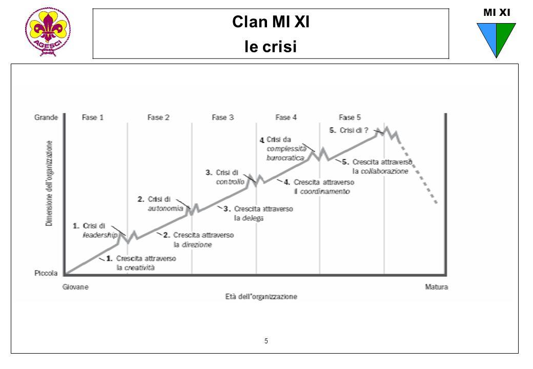 Clan MI XI le crisi 5 MI XI