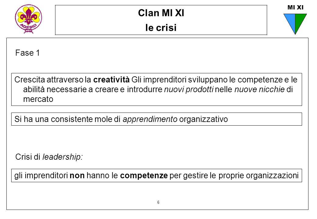 Clan MI XI le crisi 6 MI XI Fase 1 Si ha una consistente mole di apprendimento organizzativo Crescita attraverso la creatività Gli imprenditori svilup