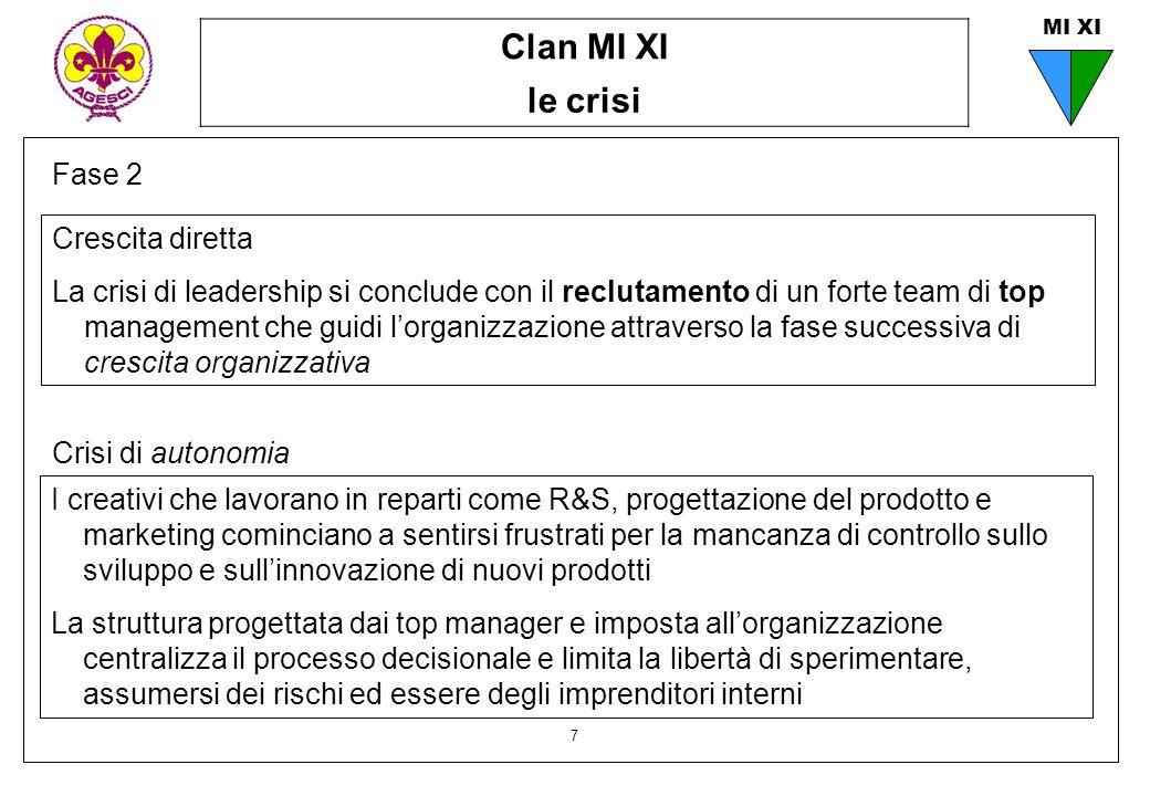 Clan MI XI le crisi 7 MI XI Fase 2 Crescita diretta La crisi di leadership si conclude con il reclutamento di un forte team di top management che guid