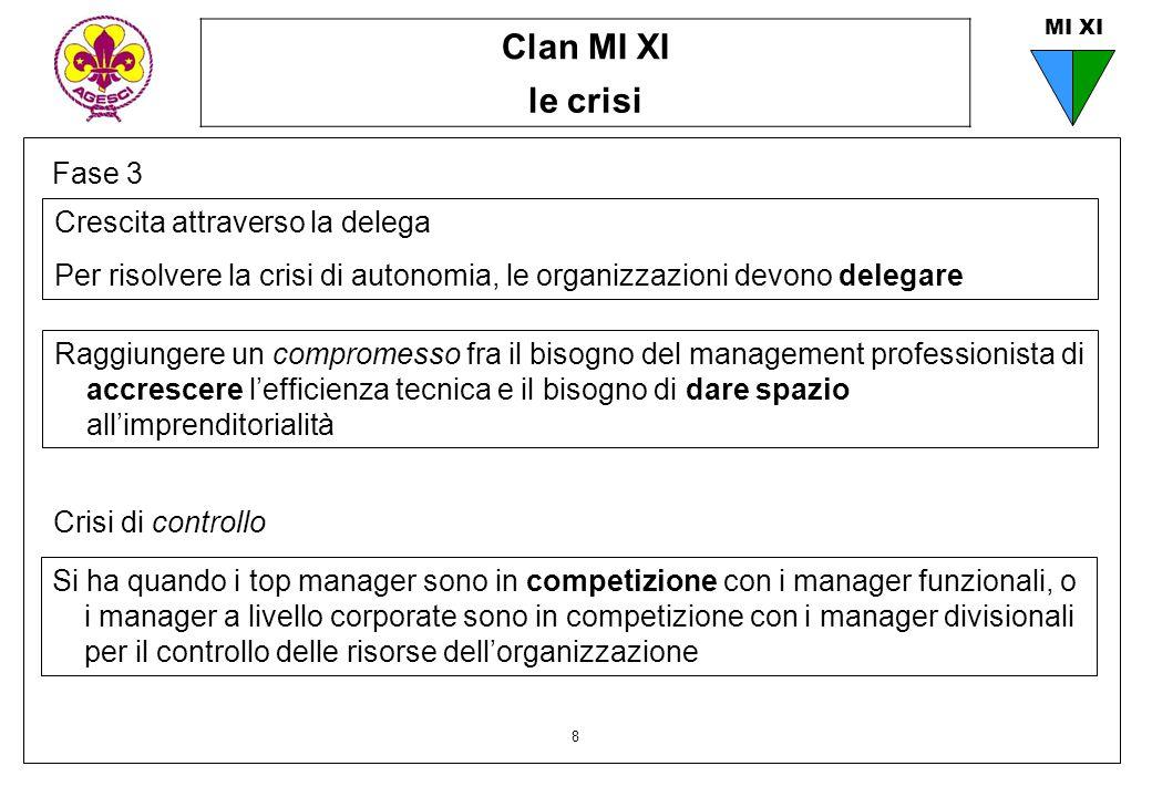 Clan MI XI le crisi 8 MI XI Fase 3 Raggiungere un compromesso fra il bisogno del management professionista di accrescere l'efficienza tecnica e il bis
