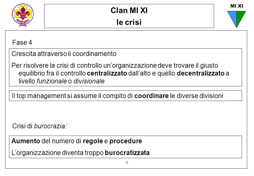 Clan MI XI le crisi 9 MI XI Fase 4 Il top management si assume il compito di coordinare le diverse divisioni Crescita attraverso il coordinamento Per