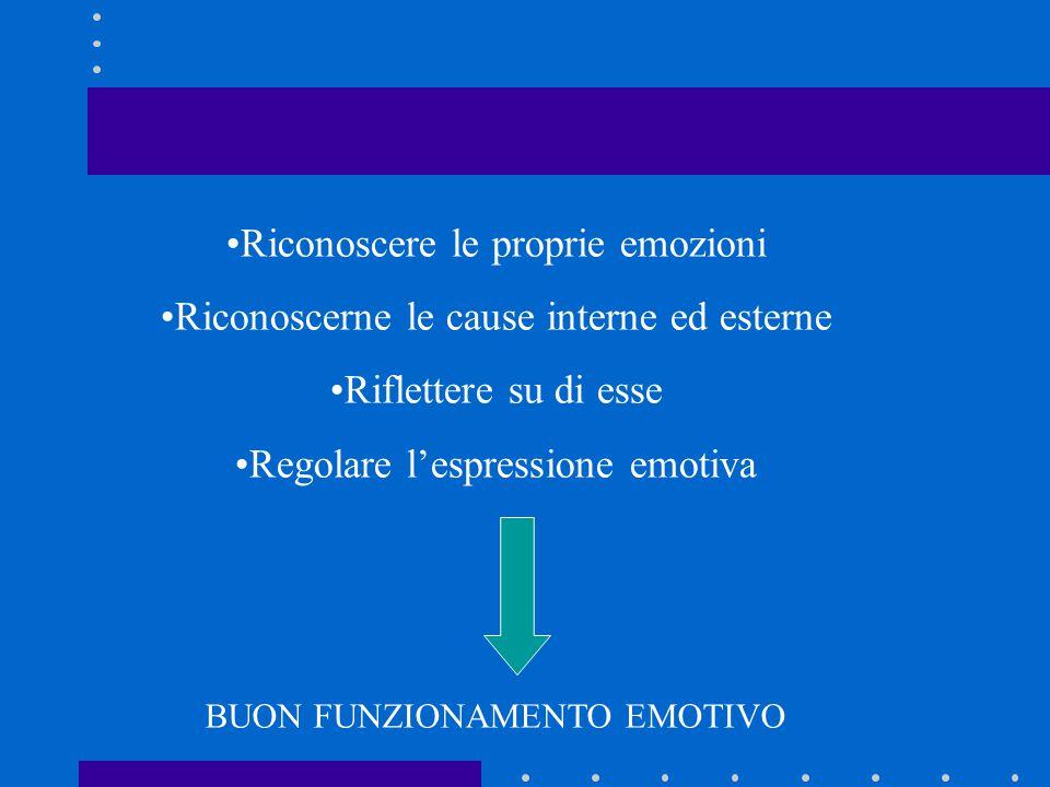 Riconoscere le proprie emozioni Riconoscerne le cause interne ed esterne Riflettere su di esse Regolare l'espressione emotiva BUON FUNZIONAMENTO EMOTIVO