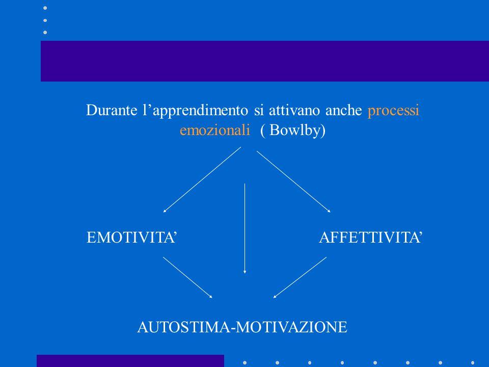 Durante l'apprendimento si attivano anche processi emozionali ( Bowlby) EMOTIVITA'AFFETTIVITA' AUTOSTIMA-MOTIVAZIONE