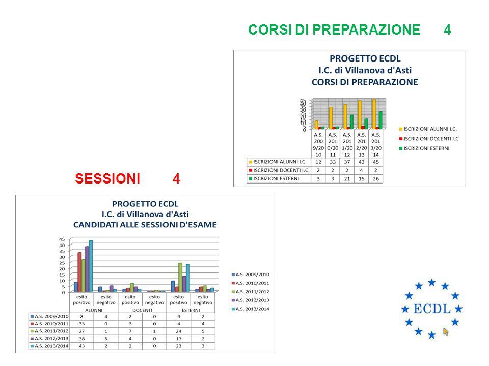 SESSIONI 4 CORSI DI PREPARAZIONE4
