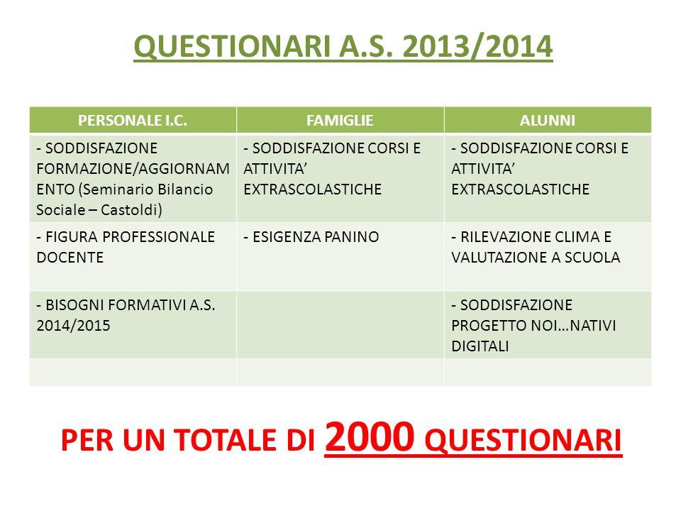 PERSONALE I.C.FAMIGLIEALUNNI - SODDISFAZIONE FORMAZIONE/AGGIORNAM ENTO (Seminario Bilancio Sociale – Castoldi) - SODDISFAZIONE CORSI E ATTIVITA' EXTRASCOLASTICHE - FIGURA PROFESSIONALE DOCENTE - ESIGENZA PANINO- RILEVAZIONE CLIMA E VALUTAZIONE A SCUOLA - BISOGNI FORMATIVI A.S.