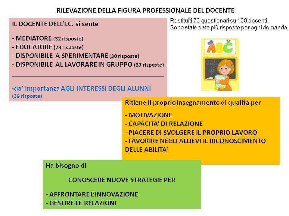 RILEVAZIONE DELLA FIGURA PROFESSIONALE DEL DOCENTE IL DOCENTE DELL'I.C.