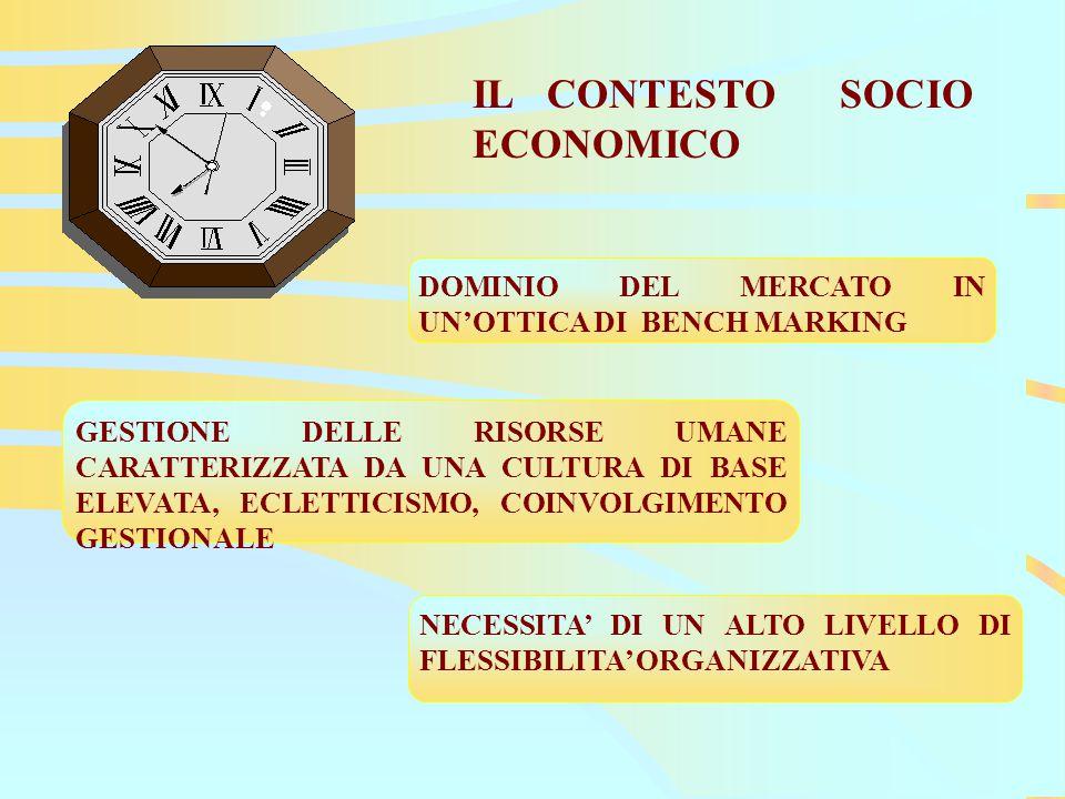 IL CONTESTO SOCIO ECONOMICO DOMINIO DEL MERCATO IN UN'OTTICA DI BENCH MARKING GESTIONE DELLE RISORSE UMANE CARATTERIZZATA DA UNA CULTURA DI BASE ELEVATA, ECLETTICISMO, COINVOLGIMENTO GESTIONALE NECESSITA' DI UN ALTO LIVELLO DI FLESSIBILITA' ORGANIZZATIVA
