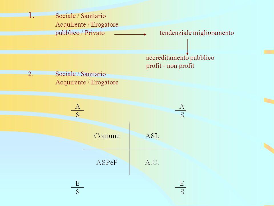 1. Sociale / Sanitario Acquirente / Erogatore pubblico / Privato tendenziale miglioramento accreditamento pubblico profit - non profit 2.Sociale / San