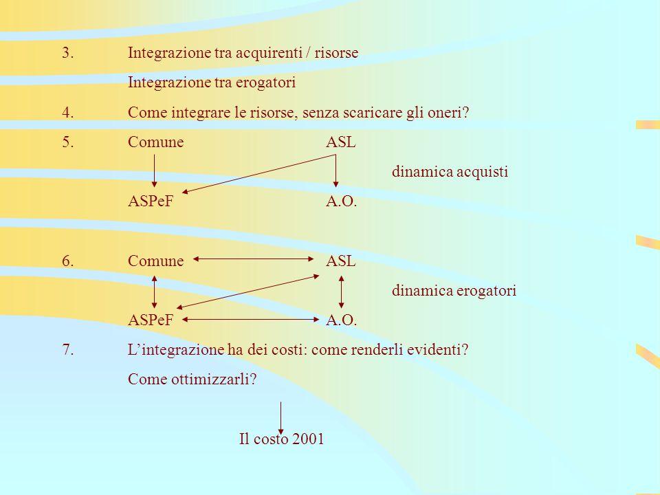 3.Integrazione tra acquirenti / risorse Integrazione tra erogatori 4.Come integrare le risorse, senza scaricare gli oneri.