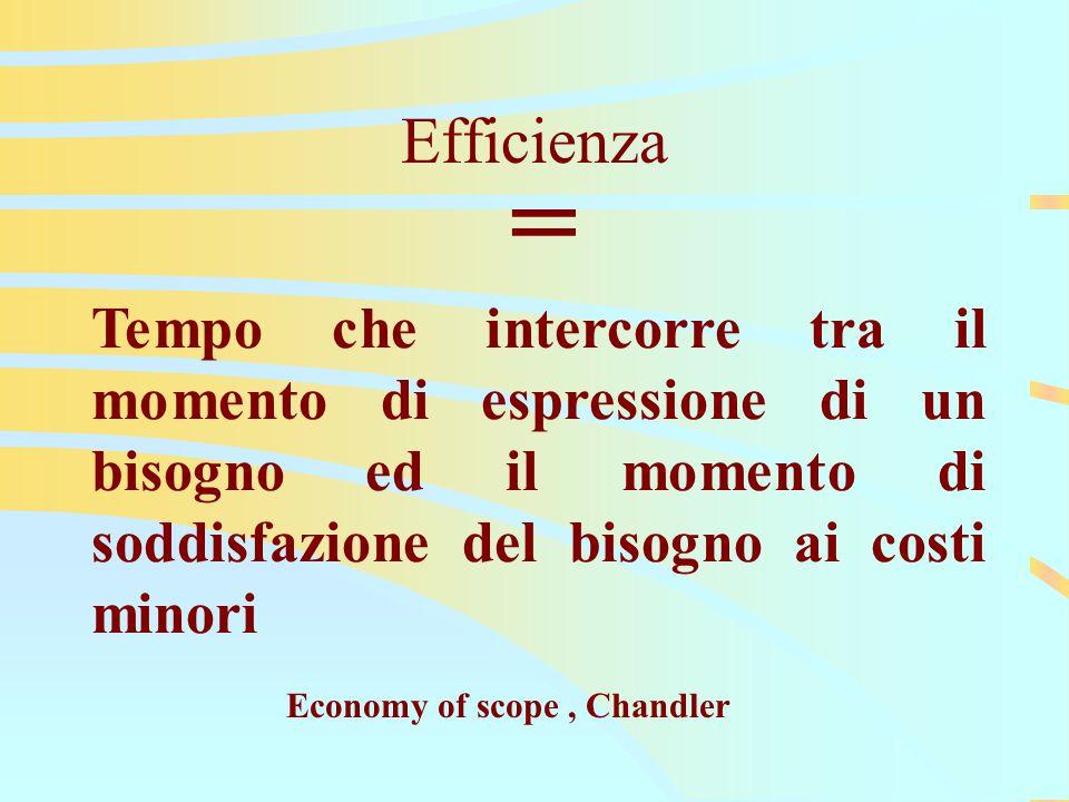 Efficienza = Tempo che intercorre tra il momento di espressione di un bisogno ed il momento di soddisfazione del bisogno ai costi minori Economy of scope, Chandler