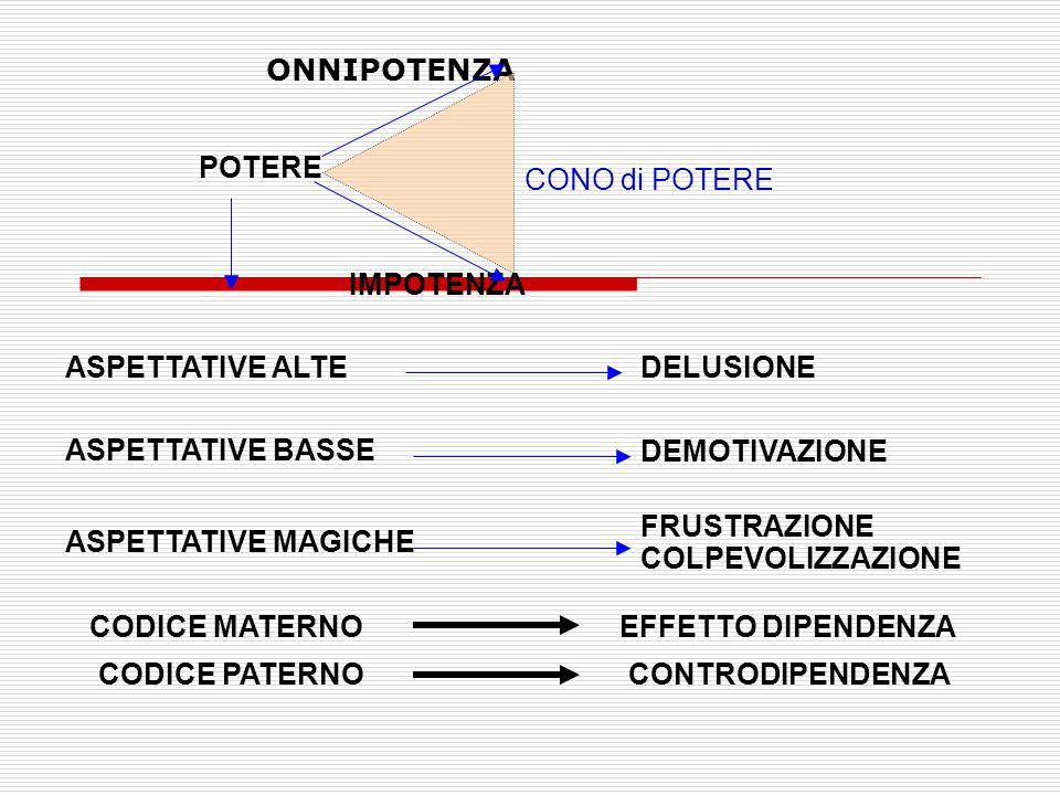 ONNIPOTENZA IMPOTENZA POTERE ASPETTATIVE ALTE ASPETTATIVE BASSE DELUSIONE ASPETTATIVE MAGICHE DEMOTIVAZIONE FRUSTRAZIONE COLPEVOLIZZAZIONE CONO di POTERE CODICE MATERNO EFFETTO DIPENDENZA CODICE PATERNOCONTRODIPENDENZA
