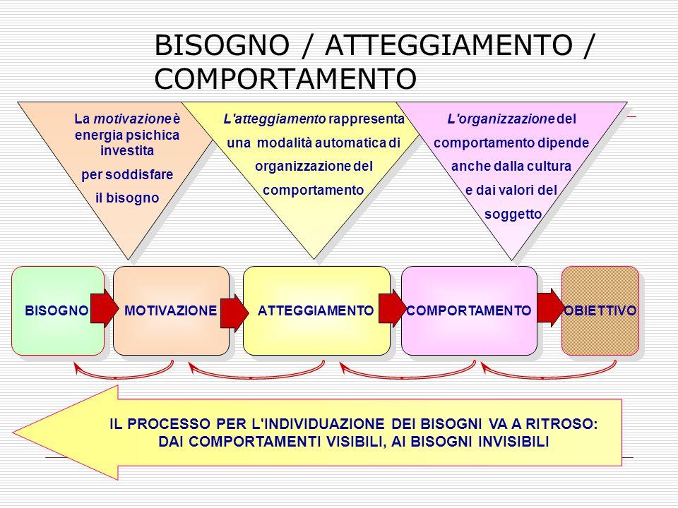 BISOGNO / ATTEGGIAMENTO / COMPORTAMENTO BISOGNO MOTIVAZIONE ATTEGGIAMENTO COMPORTAMENTO OBIETTIVO IL PROCESSO PER L INDIVIDUAZIONE DEI BISOGNI VA A RITROSO: DAI COMPORTAMENTI VISIBILI, AI BISOGNI INVISIBILI La motivazione è energia psichica investita per soddisfare il bisogno L atteggiamento rappresenta una modalità automatica di organizzazione del comportamento L organizzazione del comportamento dipende anche dalla cultura e dai valori del soggetto