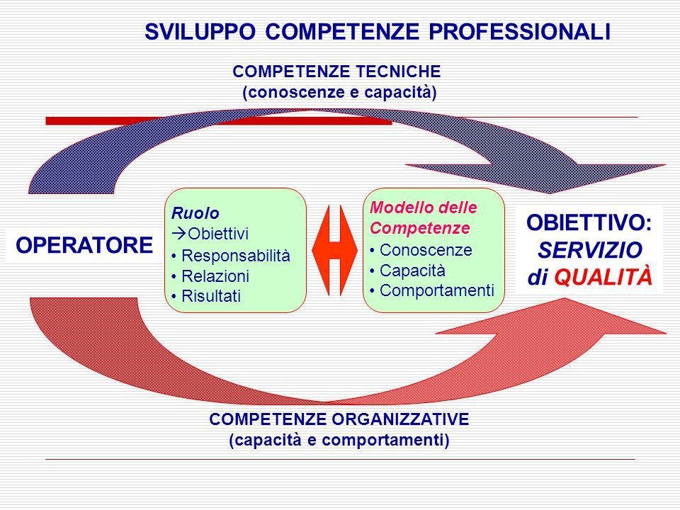 OPERATORE OBIETTIVO: SERVIZIO di QUALITÀ COMPETENZE TECNICHE (conoscenze e capacità) COMPETENZE ORGANIZZATIVE (capacità e comportamenti) SVILUPPO COMPETENZE PROFESSIONALI Modello delle Competenze Conoscenze Capacità Comportamenti Ruolo  Obiettivi Responsabilità Relazioni Risultati