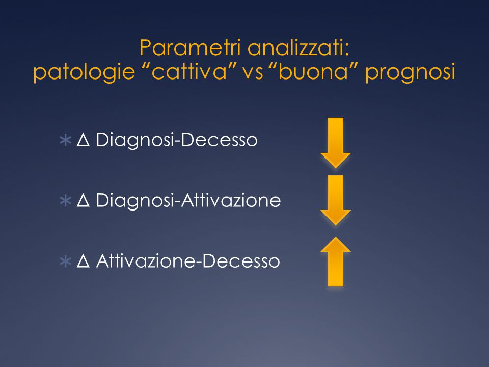 """Parametri analizzati: patologie """"cattiva"""" vs """"buona"""" prognosi  Δ Diagnosi-Decesso  Δ Diagnosi-Attivazione  Δ Attivazione-Decesso"""