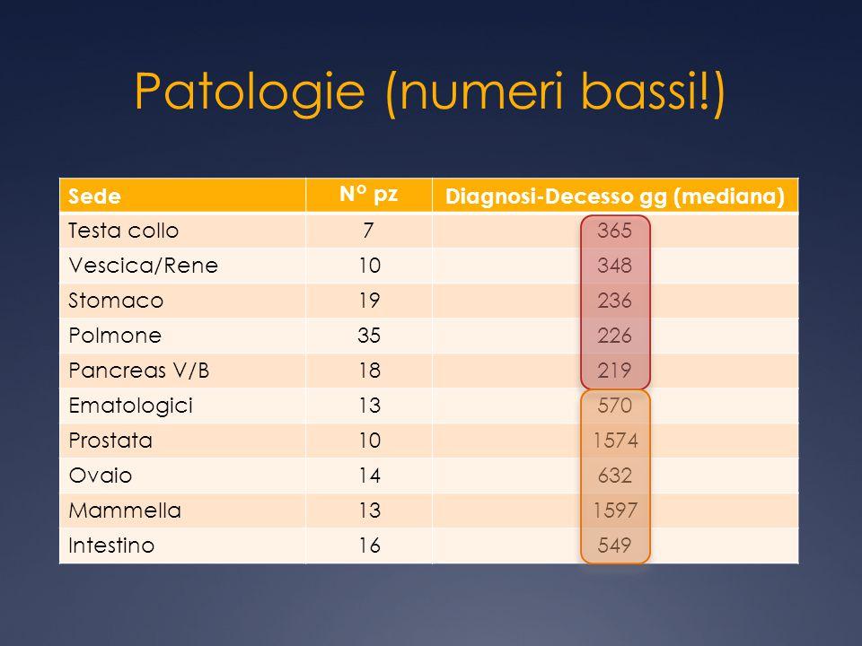 Patologie (numeri bassi!) SedeN° pzDiagnosi-Decesso gg (mediana) Testa collo7365 Vescica/Rene10348 Stomaco19236 Polmone35226 Pancreas V/B18219 Ematolo