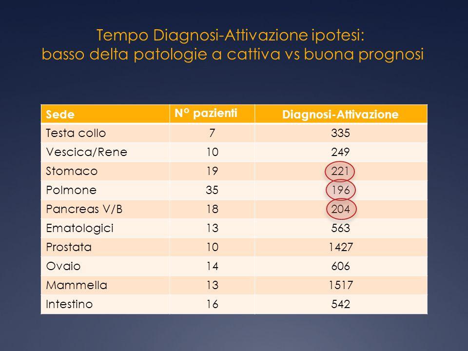 Tempo Diagnosi-Attivazione ipotesi: basso delta patologie a cattiva vs buona prognosi SedeN° pazientiDiagnosi-Attivazione Testa collo7335 Vescica/Rene