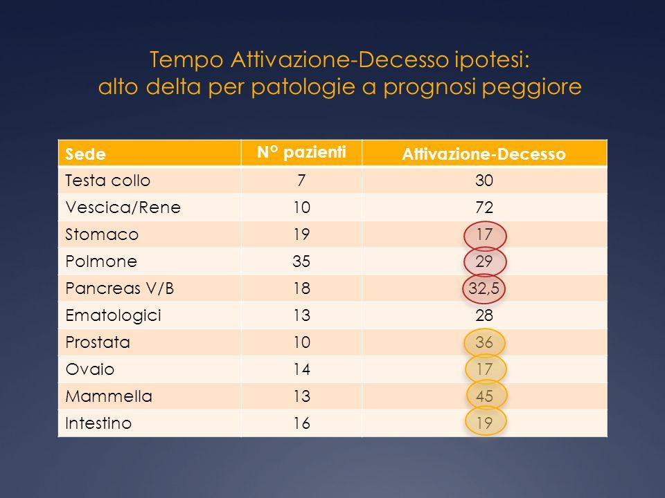 Tempo Attivazione-Decesso ipotesi: alto delta per patologie a prognosi peggiore SedeN° pazientiAttivazione-Decesso Testa collo730 Vescica/Rene1072 Sto