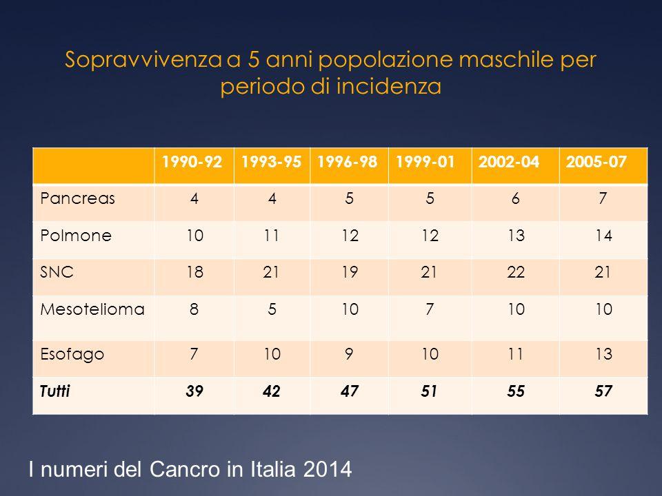 Sopravvivenza a 5 anni popolazione maschile per periodo di incidenza 1990-921993-951996-981999-012002-042005-07 Pancreas445567 Polmone101112 1314 SNC1