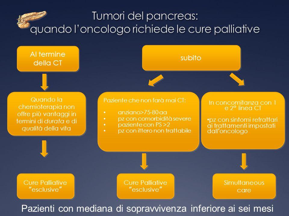 subito Al termine della CT Quando la chemioterapia non offre più vantaggi in termini di durata e di qualità della vita Paziente che non farà mai CT: a