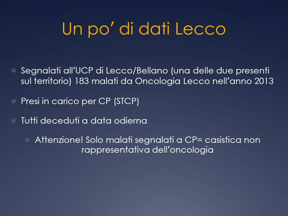 Un po' di dati Lecco  Segnalati all'UCP di Lecco/Bellano (una delle due presenti sul territorio) 183 malati da Oncologia Lecco nell'anno 2013  Presi