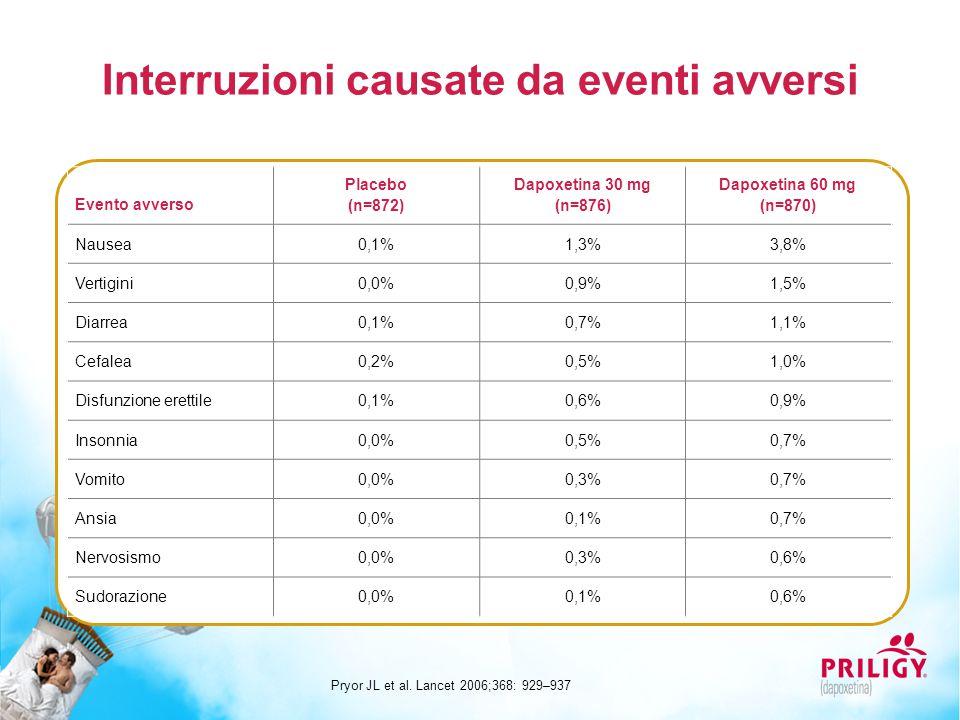 Interruzioni causate da eventi avversi Evento avverso Placebo (n=872) Dapoxetina 30 mg (n=876) Dapoxetina 60 mg (n=870) Nausea 0,1%1,3%3,8% Vertigini 0,0%0,9%1,5% Diarrea 0,1%0,7%1,1% Cefalea 0,2%0,5%1,0% Disfunzione erettile 0,1%0,6%0,9% Insonnia 0,0%0,5%0,7% Vomito 0,0%0,3%0,7% Ansia 0,0%0,1%0,7% Nervosismo 0,0%0,3%0,6% Sudorazione 0,0%0,1%0,6% Pryor JL et al.