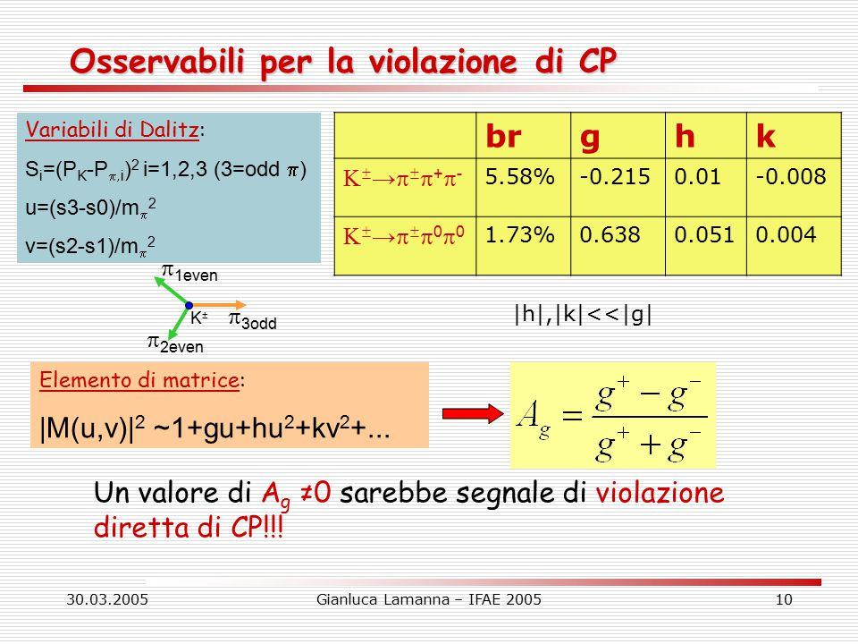 30.03.2005Gianluca Lamanna – IFAE 200510 Osservabili per la violazione di CP Variabili di Dalitz: S i =(P K -P  i ) 2 i=1,2,3 (3=odd  ) u=(s3-s0)/m  2 v=(s2-s1)/m  2 Elemento di matrice: |M(u,v)| 2 ~1+gu+hu 2 +kv 2 +...