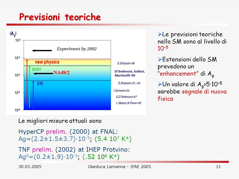 30.03.2005Gianluca Lamanna – IFAE 200511 Previsioni teoriche  Le previsioni teoriche nello SM sono al livello di 10 -5  Estensioni dello SM prevedono un enhancement di A g  Un valore di A g >5·10 -5 sarebbe segnale di nuova fisica Le migliori misure attuali sono ± HyperCP prelim.