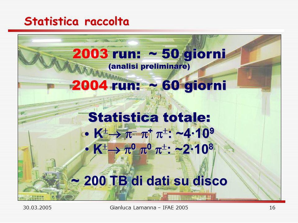 30.03.2005Gianluca Lamanna – IFAE 200516 Statistica raccolta 2003 run: ~ 50 giorni (analisi preliminare) 2004 run: ~ 60 giorni Statistica totale: K      +   : ~4·10 9 K      +   : ~4·10 9 K    0  0   : ~2·10 8 K    0  0   : ~2·10 8 ~ 200 TB di dati su disco