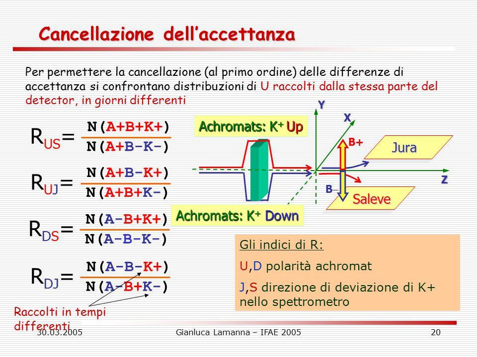 30.03.2005Gianluca Lamanna – IFAE 200520 Cancellazione dell'accettanza Per permettere la cancellazione (al primo ordine) delle differenze di accettanza si confrontano distribuzioni di U raccolti dalla stessa parte del detector, in giorni differenti N(A+B+K+) N(A+B-K-) R US = N(A+B-K+) N(A+B+K-) RUJ=RUJ= N(A-B+K+) N(A-B-K-) RDS=RDS= N(A-B-K+) N(A-B+K-) R DJ = Z XYJura Saleve Achromats: K + Up Achromats: K + Down B+ BB Gli indici di R: U,D polarità achromat J,S direzione di deviazione di K+ nello spettrometro Raccolti in tempi differenti