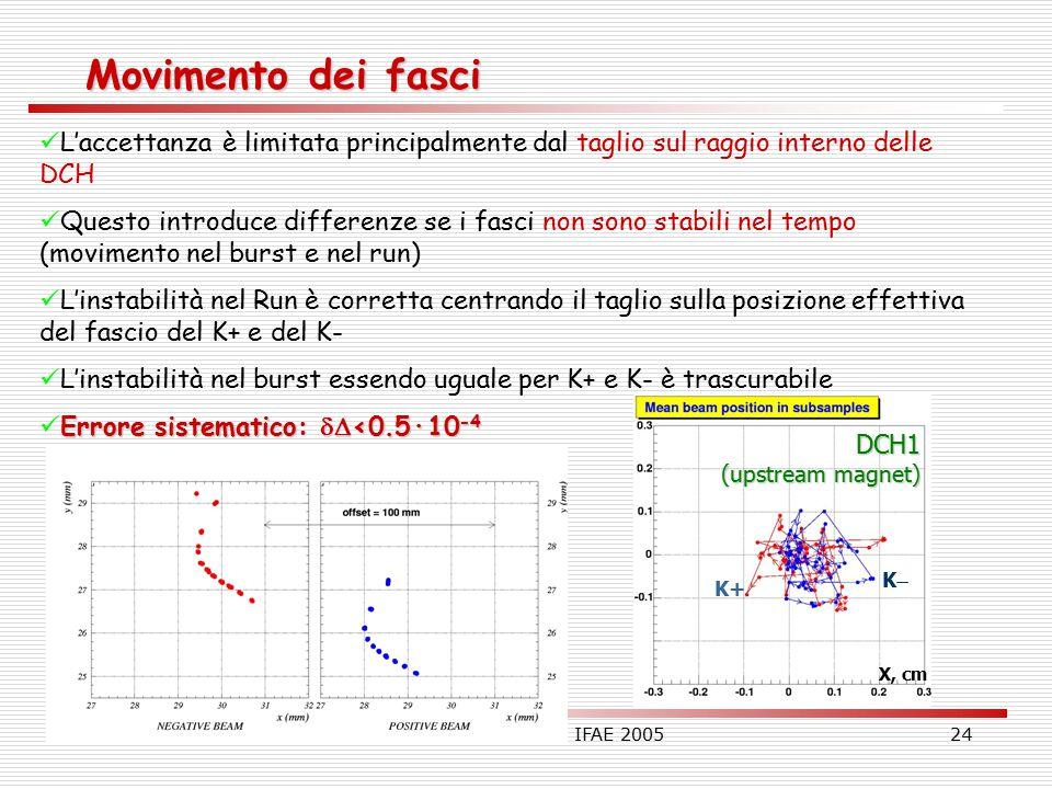 30.03.2005Gianluca Lamanna – IFAE 200524 Movimento dei fasci L'accettanza è limitata principalmente dal taglio sul raggio interno delle DCH Questo introduce differenze se i fasci non sono stabili nel tempo (movimento nel burst e nel run) L'instabilità nel Run è corretta centrando il taglio sulla posizione effettiva del fascio del K+ e del K- L'instabilità nel burst essendo uguale per K+ e K- è trascurabile Errore sistematico:  <0.5·10 -4 DCH1 (upstream magnet) K+ KK X, cm