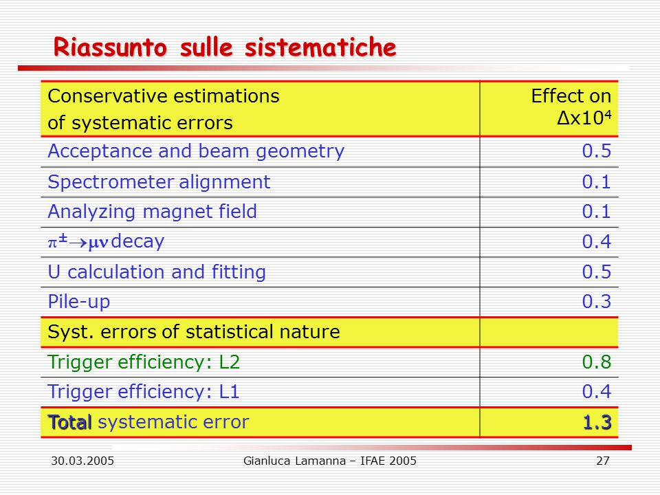 30.03.2005Gianluca Lamanna – IFAE 200527 Riassunto sulle sistematiche Conservative estimations of systematic errors Effect on Δx10 4 Acceptance and beam geometry0.5 Spectrometer alignment0.1 Analyzing magnet field0.1 π ±  decay 0.4 U calculation and fitting0.5 Pile-up0.3 Syst.