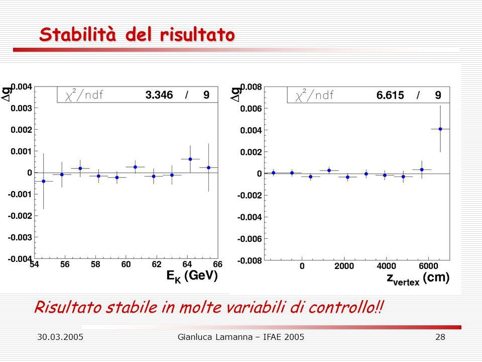 30.03.2005Gianluca Lamanna – IFAE 200528 Stabilità del risultato Risultato stabile in molte variabili di controllo!!