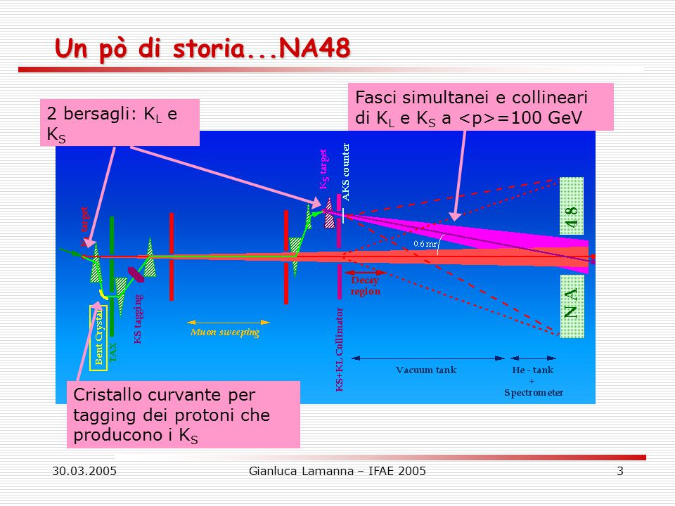 30.03.2005Gianluca Lamanna – IFAE 20054 Un pò di storia...NA48 NA48 (1997-2001): NA48 (1997-2001): dopo 36 anni dalla scoperta della violazione di CP è stata identificata l'esistenza di un contributo diretto alla violazione di CP nel  0 →  Molti altri risultati Molti altri risultati :   L →    BR=(1.36±0.03±0.03±0.03)·10 -6, importante per la parte CP conserving di  L →   e + e -   L →  L → e + e -  L → e + e - e + e -, Vus ,….