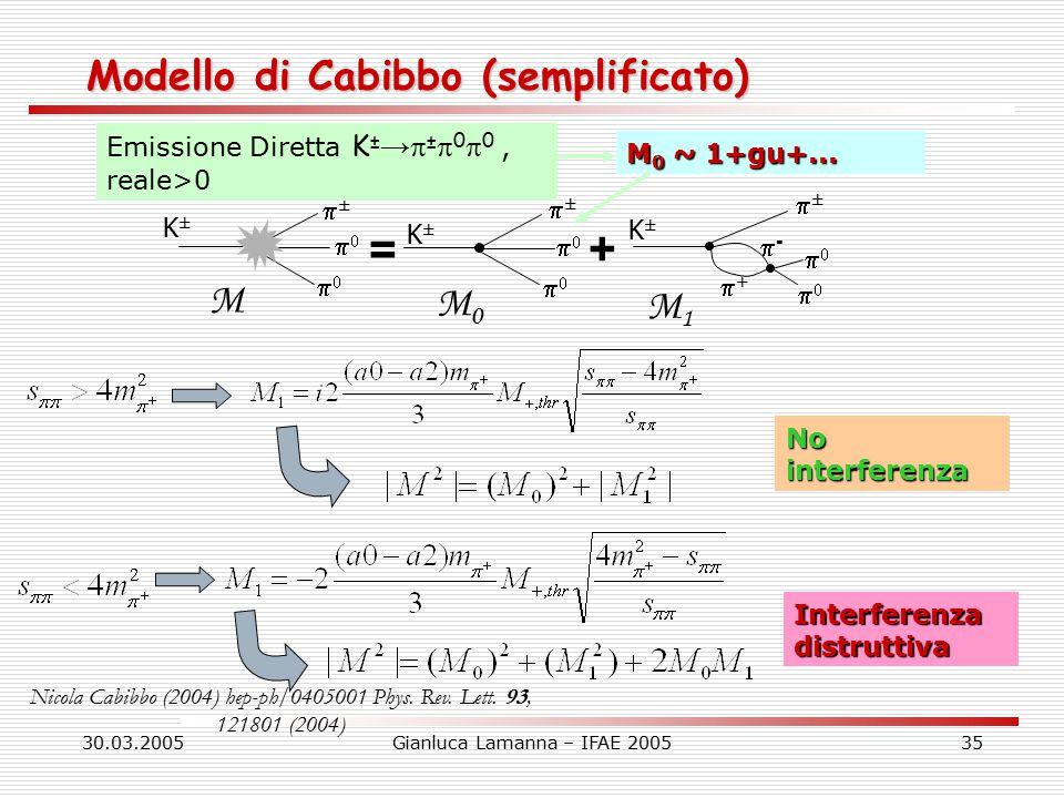 30.03.2005Gianluca Lamanna – IFAE 200535 Modello di Cabibbo (semplificato) M K±K± ±±   = M0M0 K±K± ±±   + M1M1 K±K± ±±   ++ -- Emissione Diretta K ± →  ±  0  0, reale>0 M 0 ~ 1+gu+...