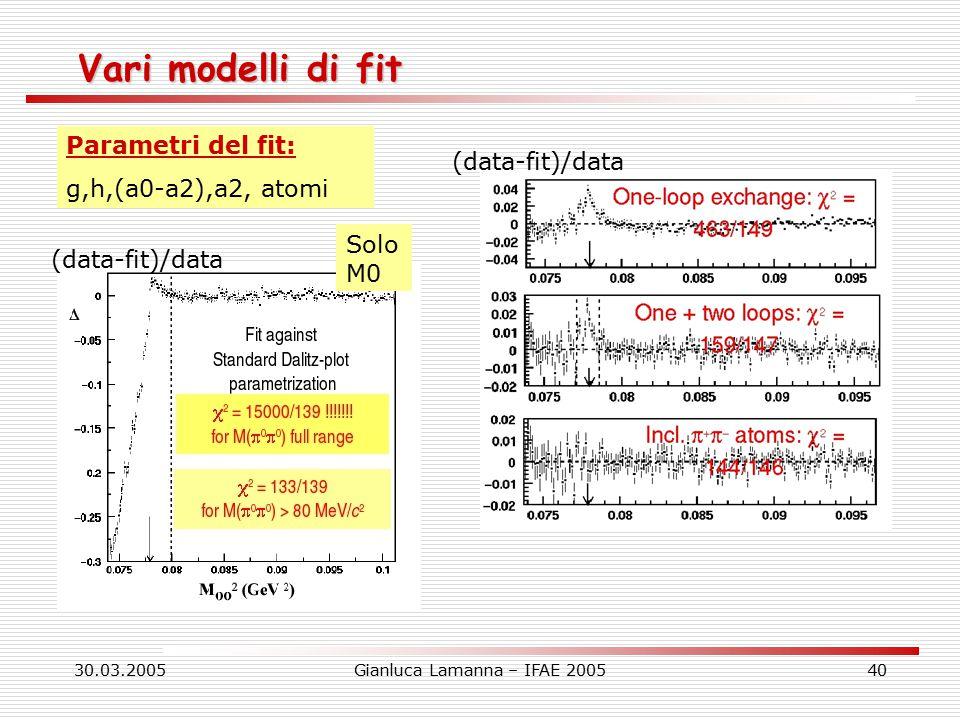 30.03.2005Gianluca Lamanna – IFAE 200540 Vari modelli di fit Parametri del fit: g,h,(a0-a2),a2, atomi (data-fit)/data Solo M0