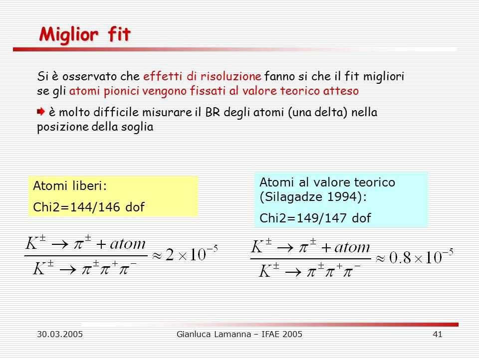 30.03.2005Gianluca Lamanna – IFAE 200541 Miglior fit Si è osservato che effetti di risoluzione fanno si che il fit migliori se gli atomi pionici vengono fissati al valore teorico atteso è molto difficile misurare il BR degli atomi (una delta) nella posizione della soglia Atomi liberi: Chi2=144/146 dof Atomi al valore teorico (Silagadze 1994): Chi2=149/147 dof