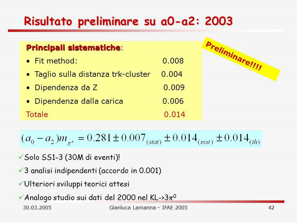 30.03.2005Gianluca Lamanna – IFAE 200542 Risultato preliminare su a0-a2: 2003 Principali sistematiche Principali sistematiche: Fit method: 0.008 Taglio sulla distanza trk-cluster 0.004 Dipendenza da Z 0.009 Dipendenza dalla carica 0.006 Totale 0.014 Solo SS1-3 (30M di eventi).