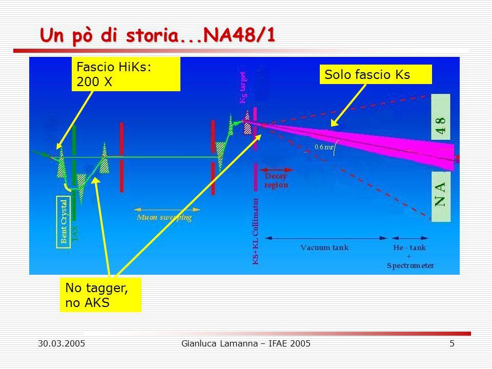 30.03.2005Gianluca Lamanna – IFAE 20055 Un pò di storia...NA48/1 No tagger, no AKS Solo fascio Ks Fascio HiKs: 200 X