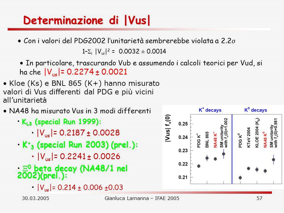 30.03.2005Gianluca Lamanna – IFAE 200557 Determinazione di |Vus| Con i valori del PDG2002 l'unitarietà sembrerebbe violata a 2.2  In particolare, trascurando Vub e assumendo i calcoli teorici per Vud, si ha che |V us |= 0.2274 ± 0.0021 Kloe (Ks) e BNL 865 (K+) hanno misurato valori di Vus differenti dal PDG e più vicini all'unitarietà NA48 ha misurato Vus in 3 modi differenti K L3 (special Run 1999): |V us |= 0.2187 ± 0.0028 K + 3 (special Run 2003) (prel.): |V us |= 0.2241 ± 0.0026  0 beta decay (NA48/1 nel 2002)(prel.): |V us |= 0.214 ± 0.006 ±0.03 1–  i |V ui | 2 = 0.0032 ± 0.0014