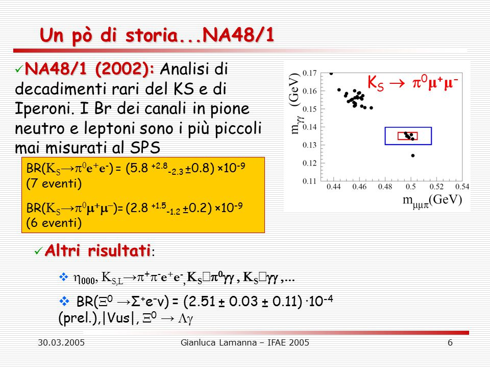 30.03.2005Gianluca Lamanna – IFAE 200527 Riassunto sulle sistematiche Conservative estimations of systematic errors Effect on Δx10 4 Acceptance and beam geometry0.5 Spectrometer alignment0.1 Analyzing magnet field0.1 π ±  decay 0.4 U calculation and fitting0.5 Pile-up0.3 Syst.