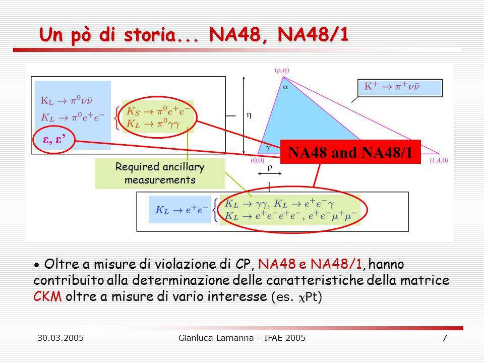 30.03.2005Gianluca Lamanna – IFAE 20058 NA48/2 (2003-2004) Ricerca della violazione di CP nel settore dei K carichi, in particolare nel decadimento in 3 pioni Studio delle lunghezze di scattering  (Ke4,     ) Studio della dinamica delle interazioni forti a bassa energia (test di  Pt) e ricerca di segnali indiretti di nuova fisica