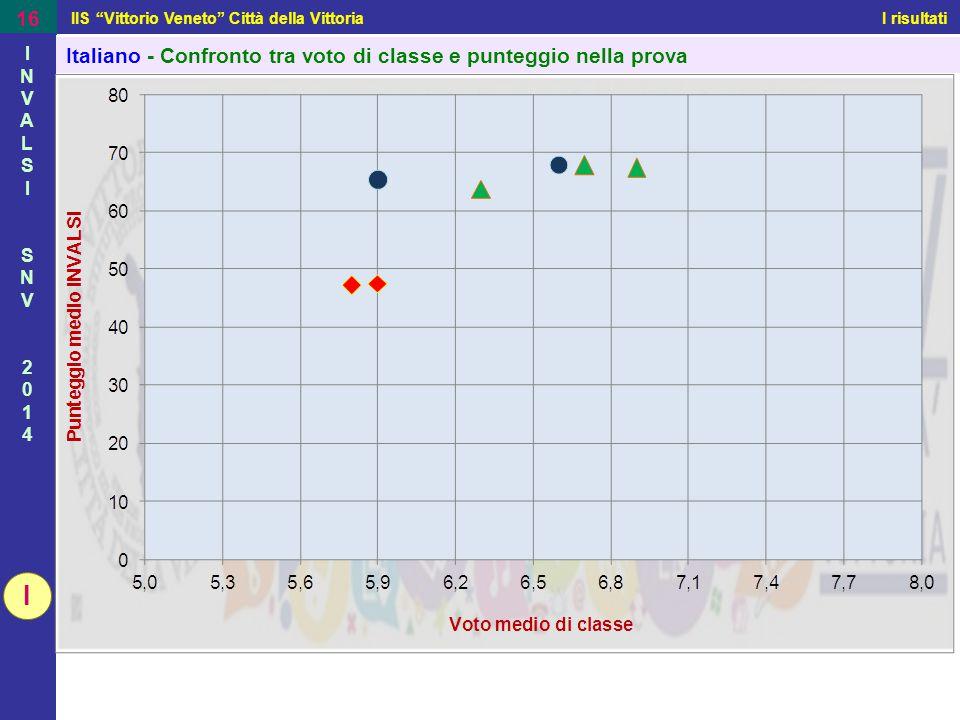 """IIS """"Vittorio Veneto"""" Città della Vittoria I risultati 16 INVALSISNV2014INVALSISNV2014 Italiano - Confronto tra voto di classe e punteggio nella prova"""