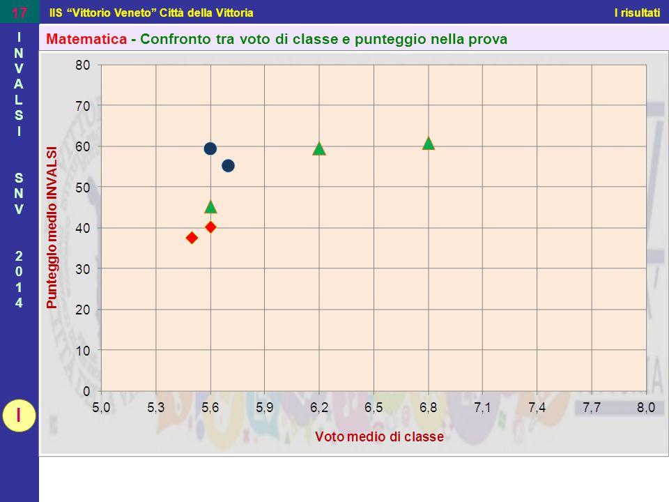 """IIS """"Vittorio Veneto"""" Città della Vittoria I risultati 17 INVALSISNV2014INVALSISNV2014 Matematica - Confronto tra voto di classe e punteggio nella pro"""