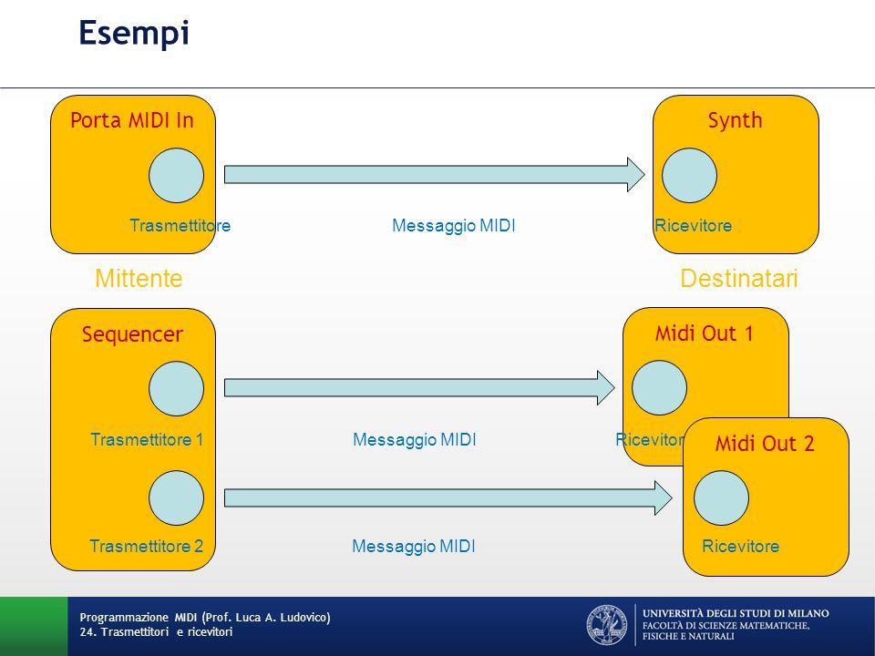 SynthPorta MIDI In Esempi Programmazione MIDI (Prof.