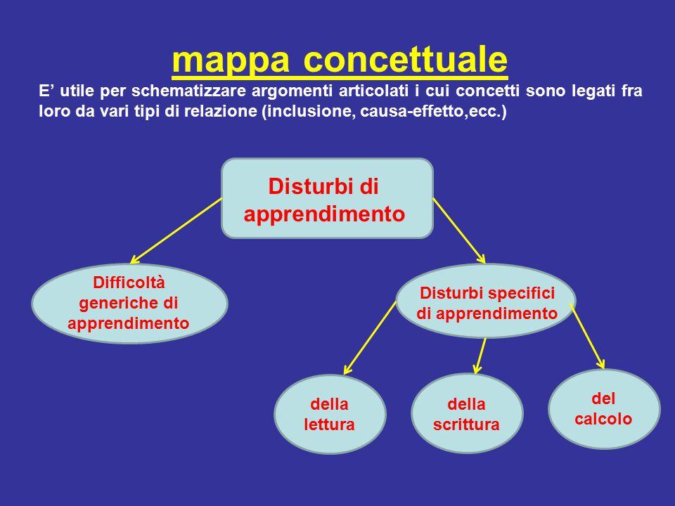 mappa concettuale E' utile per schematizzare argomenti articolati i cui concetti sono legati fra loro da vari tipi di relazione (inclusione, causa-eff